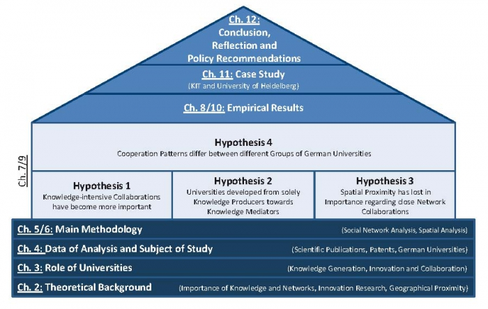 Role Of Hypothesis In Research