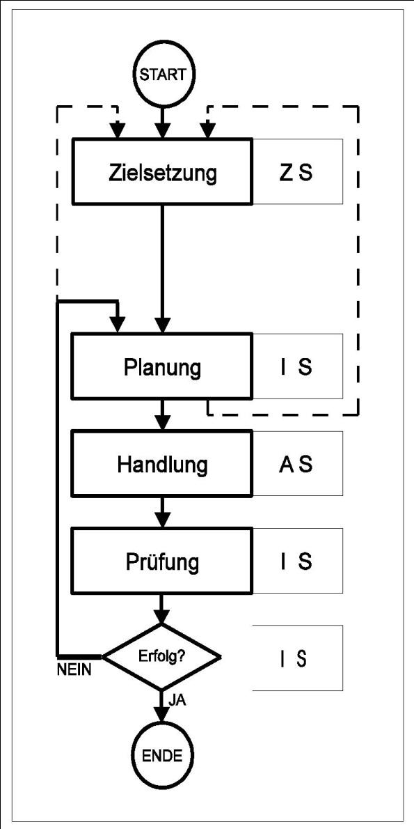 Allgemeine Technologie - 3. Systemmodelle der Technik - KIT ...