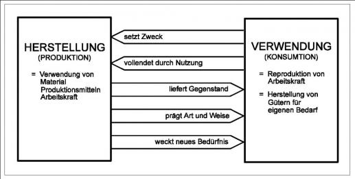 Allgemeine Technologie - 4. Verwendung von Sachsystemen - KIT ...