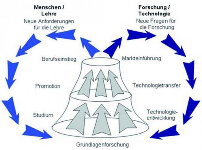abb 2 die integration der aus und weiterbildung und der grundlagen und - Schlusselqualifikationen Beispiele