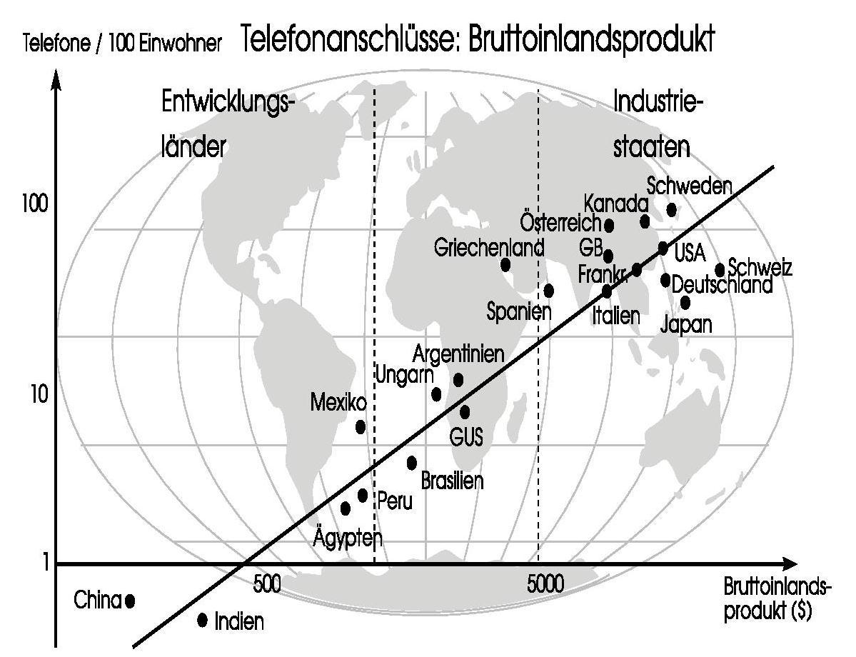 Mobilität in der globalisierten Welt - Technologie und ...