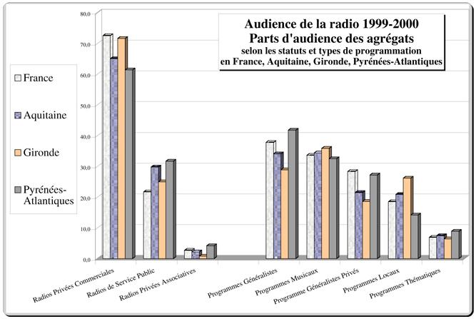 Audiences Publics Et Pratiques Radiophoniques L Audience De La Radio En Aquitaine Les Medialocales 1999 2000 Maison Des Sciences De L Homme D Aquitaine