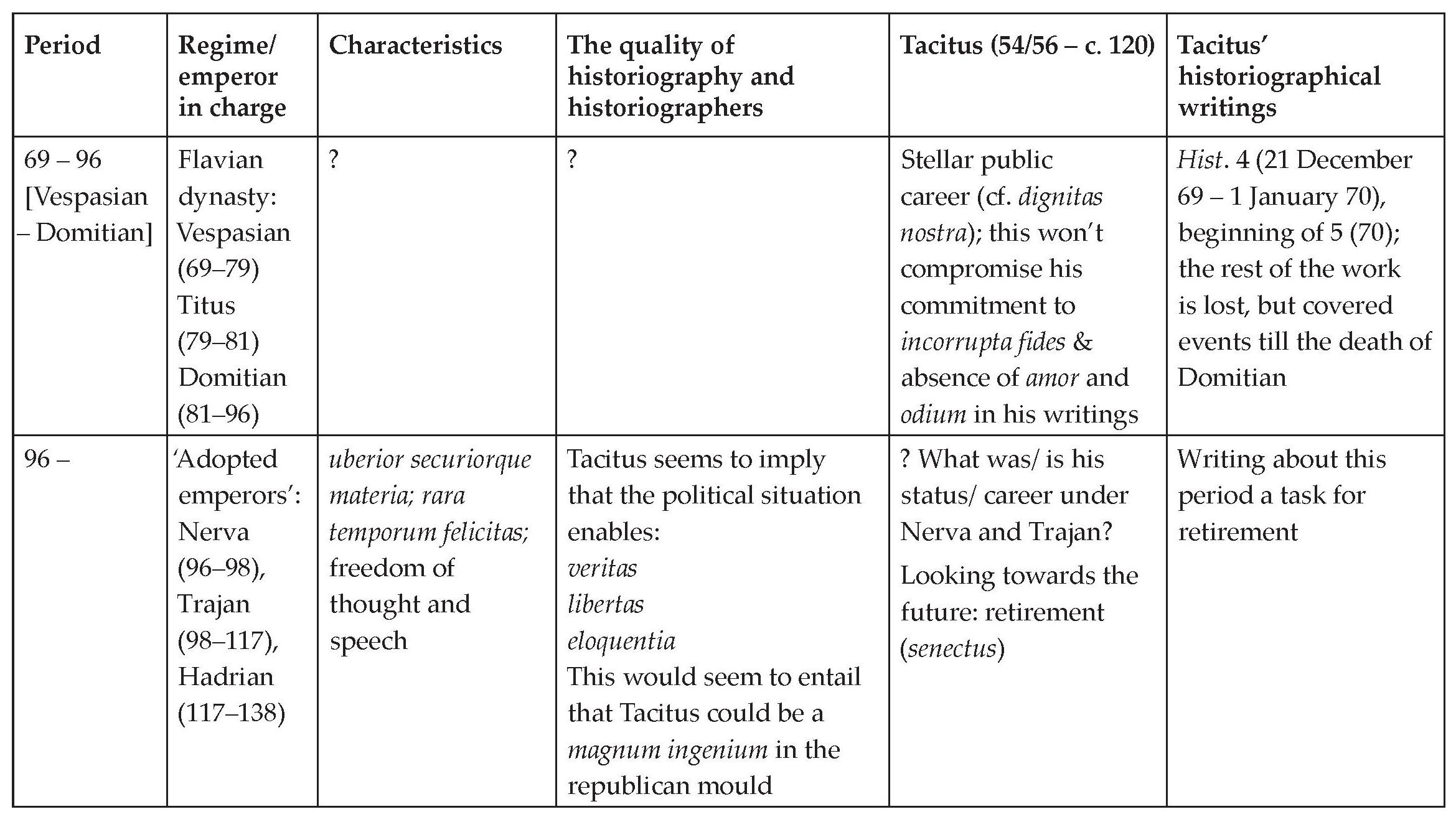 tacitus essay Latin literature flourished with the works of influential writers such as martial,  juvenal, tacitus, suetonius, and pliny the younger, but at the same time a  growing.