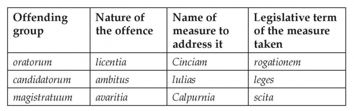 Tricolon crescens