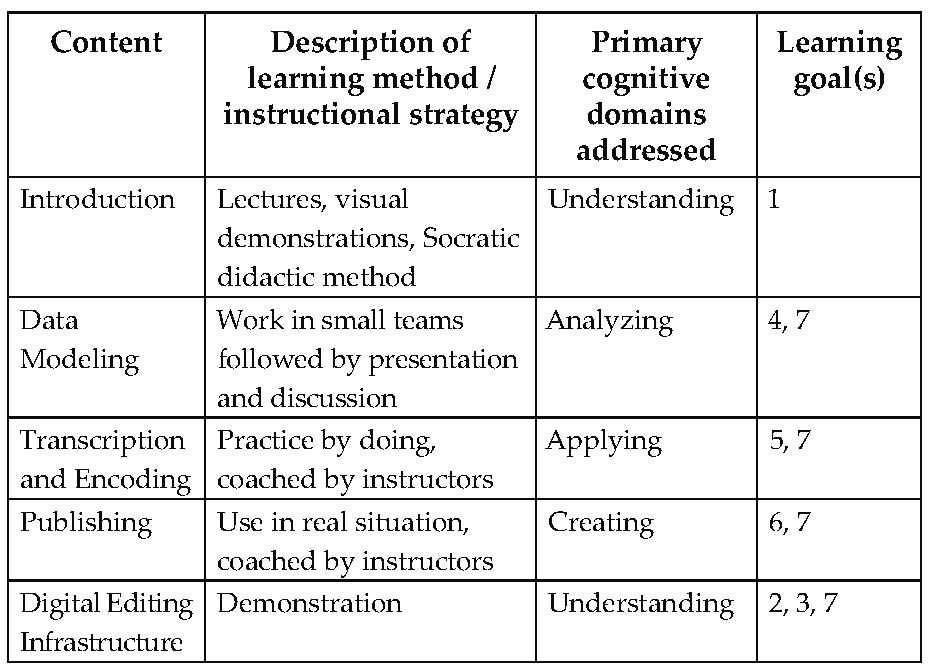 Digital Humanities Pedagogy 2 Hands On Teaching Digital