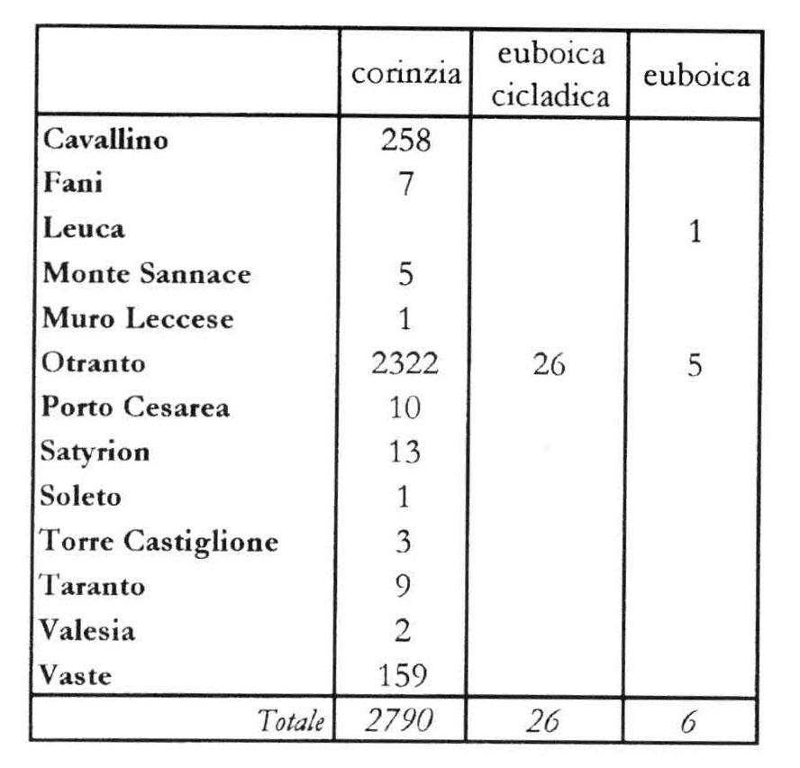 Euboica Euboians And Corinthians In The Area Of The Corinthian