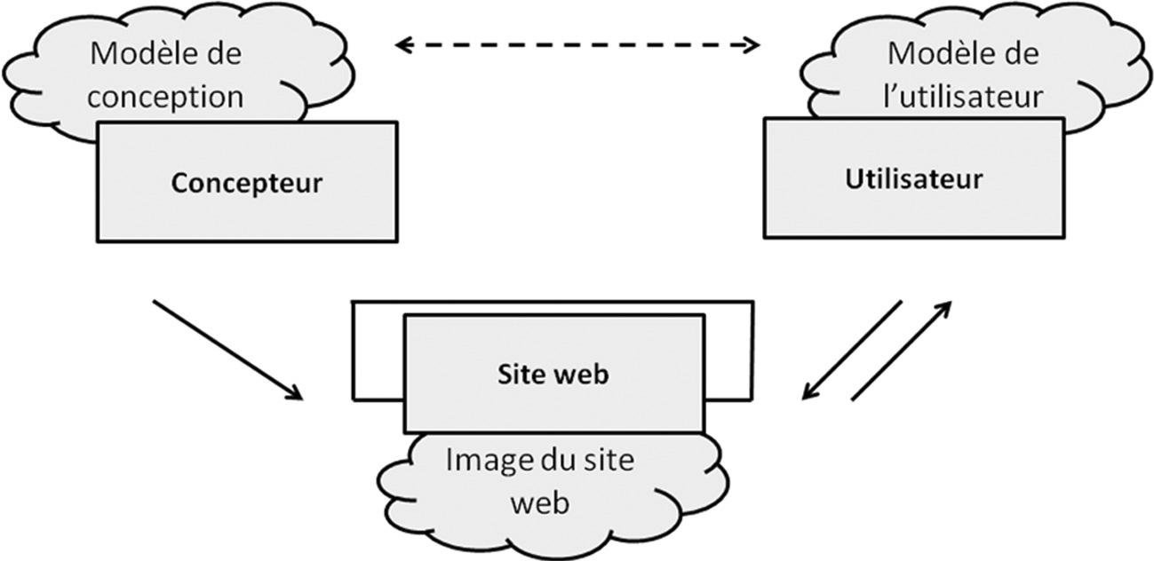 La Conception Des Documents Pour Le Web Chapitre V Lergonomie