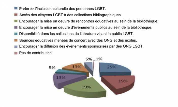 LGBT amical rencontres applications