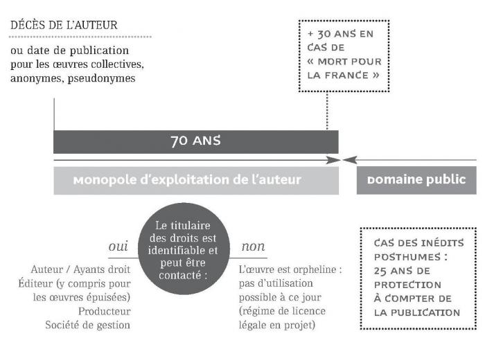Numeriser Et Mettre En Ligne Partie Ii Respecter Le Droit De La Propriete Litteraire Et Artistique Presses De L Enssib