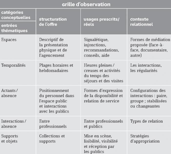 Guide D Entretien étude Qualitative Exemple - Exemple de ...