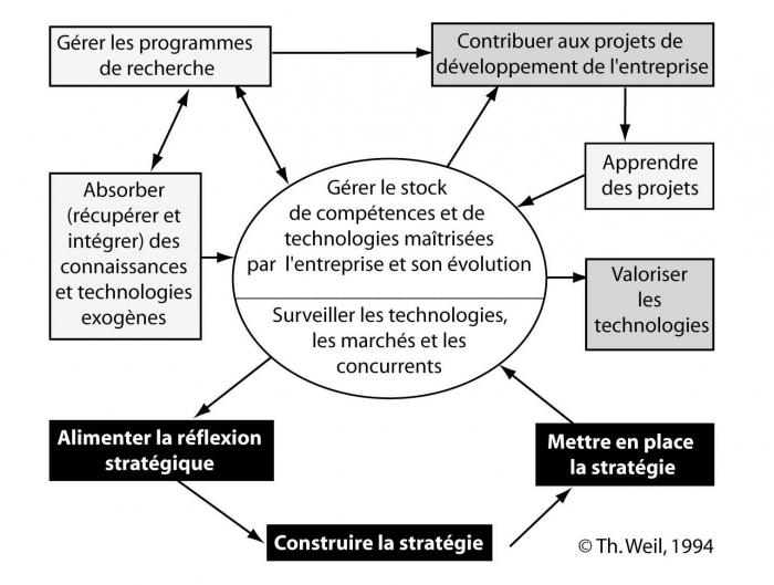 3925863a259351 Stratégie d entreprise - Chapitre II. Stratégie pour un domaine d ...