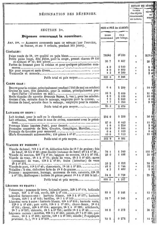 budget des dpenses de lanne - Resume Science 9eme Annee