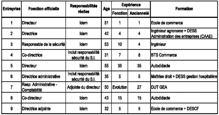 Information security management case study