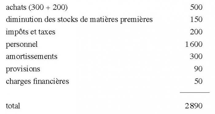 Evaluation Des Couts Chapitre Iv Les Calculs Des Couts De Revient