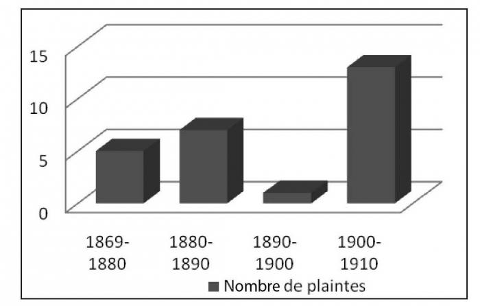 Âge datant des ecchymoses graphique