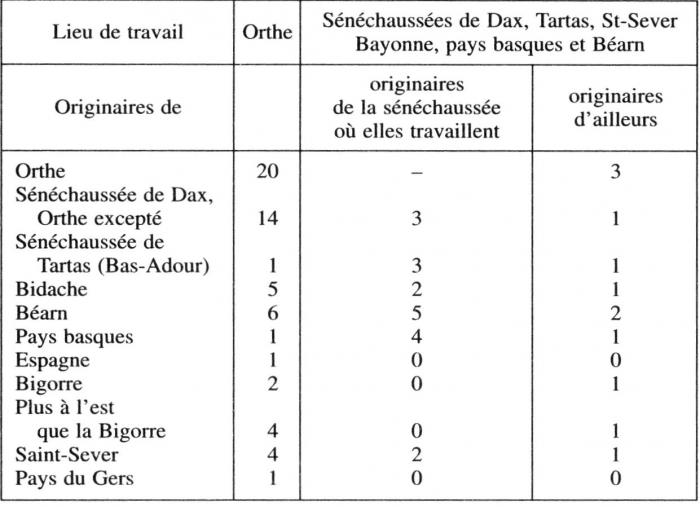 TABLEAU N 6 LES MIGRATIONS DANS DCLARATIONS DE GROSSESSE DORTHE