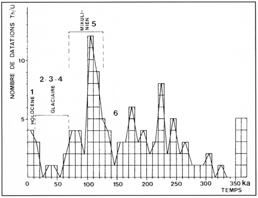 CFC eau datation