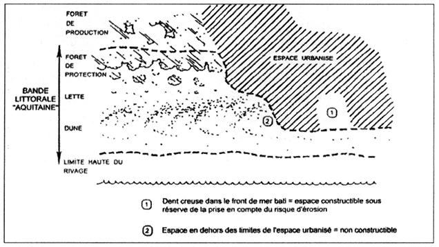 5d044c53810 La gestion de l érosion des côtes   l exemple aquitain - Chapitre VI ...