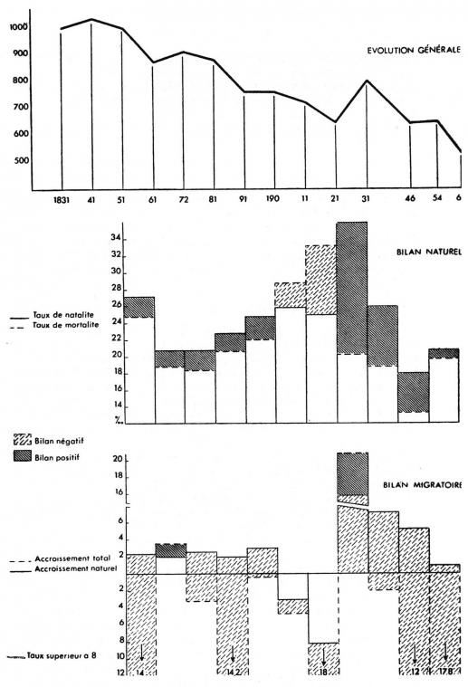 75996f86224666 L'élevage en Normandie, étude géographique. Volume I - Chapitre III ...