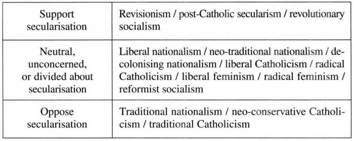 Essay on secularisation