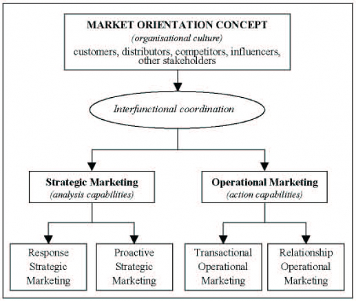 the marketing orientation What does marketing orientation really mean business orientations are classified into the following groups: production orientation, product orientation, sales orientation, and market orientation.