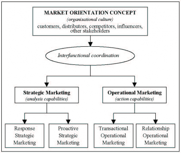 Changing market relationships in the internet age chapter 2 the the extended model of market orientation fandeluxe
