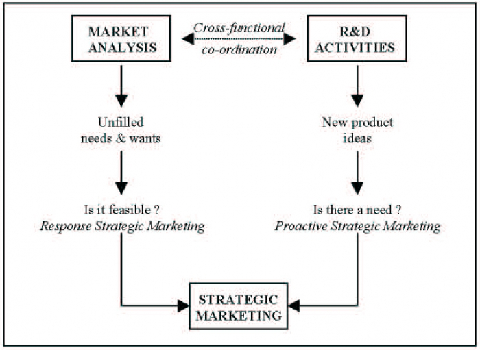 benefits of market orientation Pragmatic advice on market orientation what it is, how to measure it, what to do first.