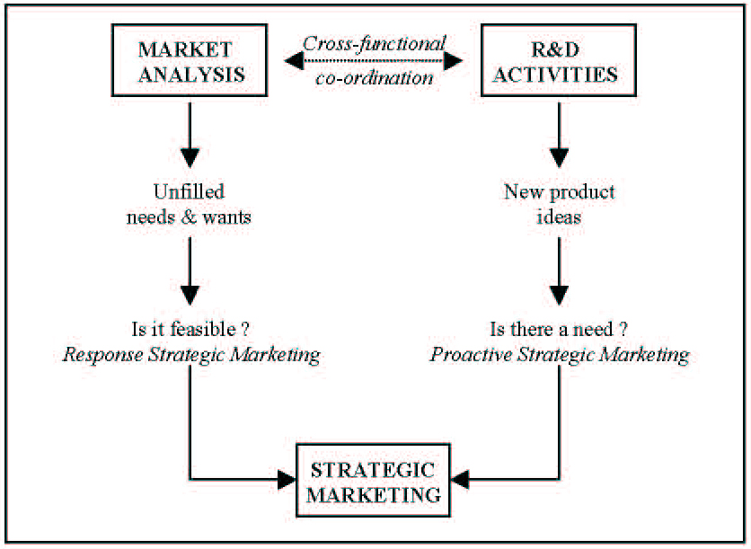 societal marketing concept essay Introduction in this assignment i will be looking at the marketing and societal marketing concepts and how  marketing concepts essay  the marketing concept is.