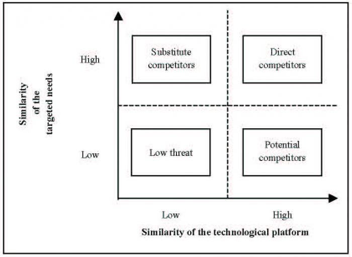 competitor orientation definition