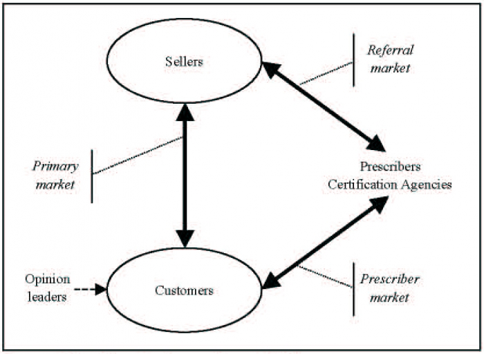 Changing Market Relationships In The Internet Age Chapter