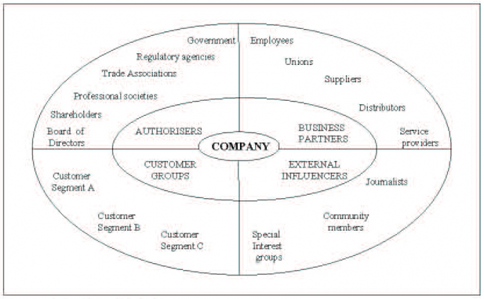 stakeholder value relationship model The 6 market model helps the organization to study about the stakeholders and key market domain that may be important to them relationship marketing: creating stakeholder value by authors: martin christopher, adrian payne and david ballantyne taylor and francis: 2002 protected by copyscape.