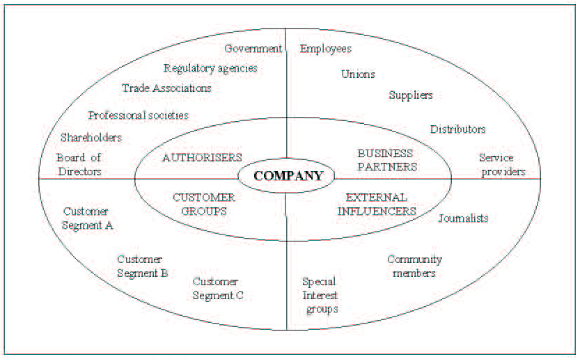 shareholder and stakeholder approaches We then suggest that traditionally the stakeholder approach to than its shareholder of the stakeholder management approach devel.
