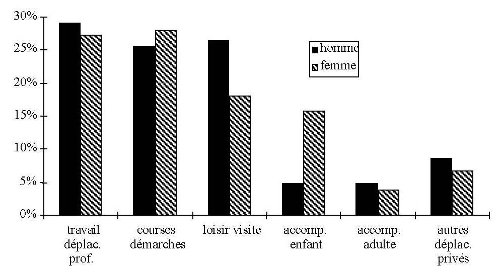 Pourcentage de femme fontaine