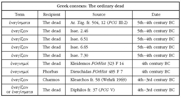 The Sacrificial Rituals Of Greek Hero Cults In The Archaic To The