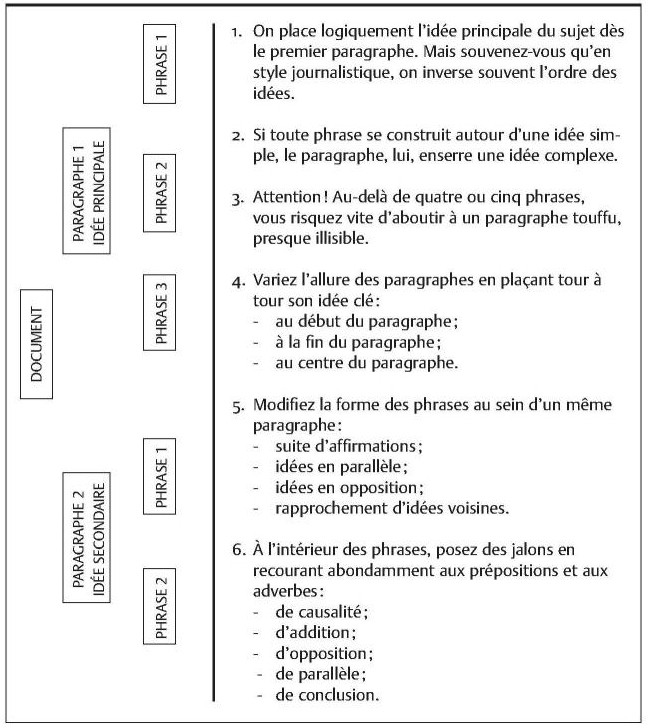 Seduire Par Les Mots 10 Rediger Pour Des Communications Ecrites Presses De L Universite De Montreal