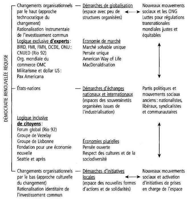 f099c3882e Points de repère conceptuels et acteurs sociaux contemporains selon la  logique des trois étages braudéliens