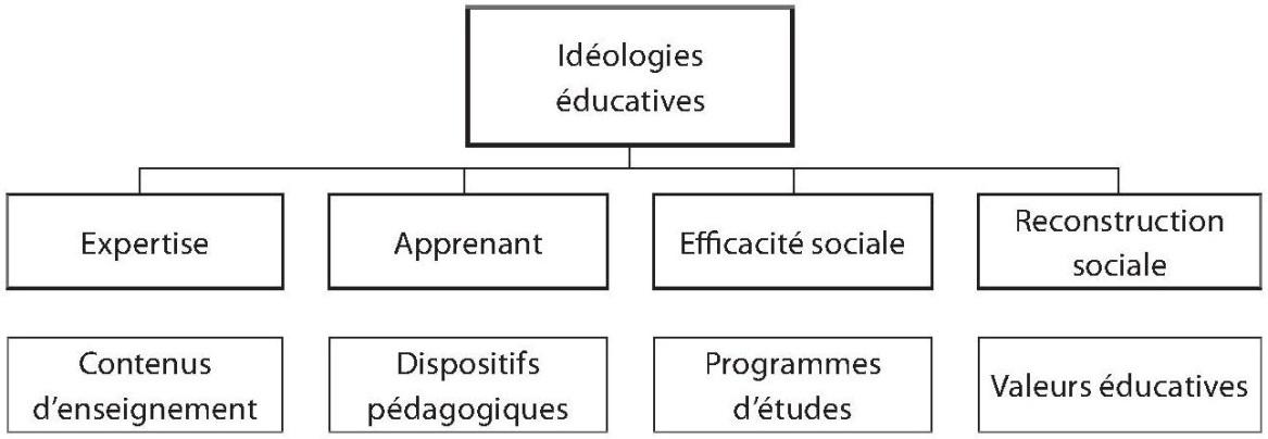 connaissance système éducatif