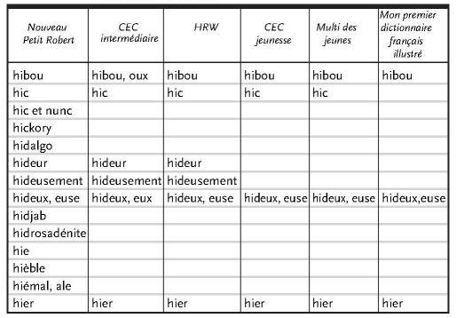 Les Dictionnaires De La Langue Francaise Au Quebec A L Ecole Des