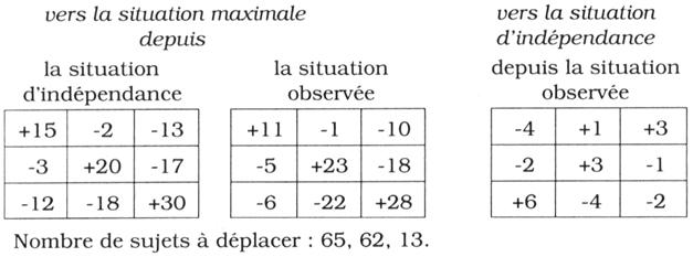 Sociologie Et Normativite Scientifique Quelques Reflexions Sur La Relation Statistique Entre Variables Presses Universitaires Du Midi