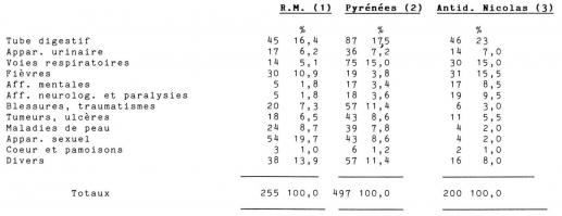 le 171 cuer 187 au moyen 194ge les maladies de coeur dans les