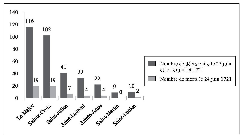 Arles et la peste de 1720-1721 - La peste   analyse des faits ... 83782d09220