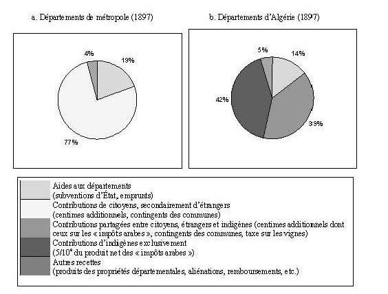 l abus de pouvoir dans l alg 233 rie coloniale 1880 1914 la capture de l investissement