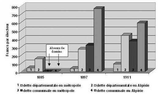 L 39 abus de pouvoir dans l 39 alg rie coloniale 1880 1914 for Ministere exterieur algerie