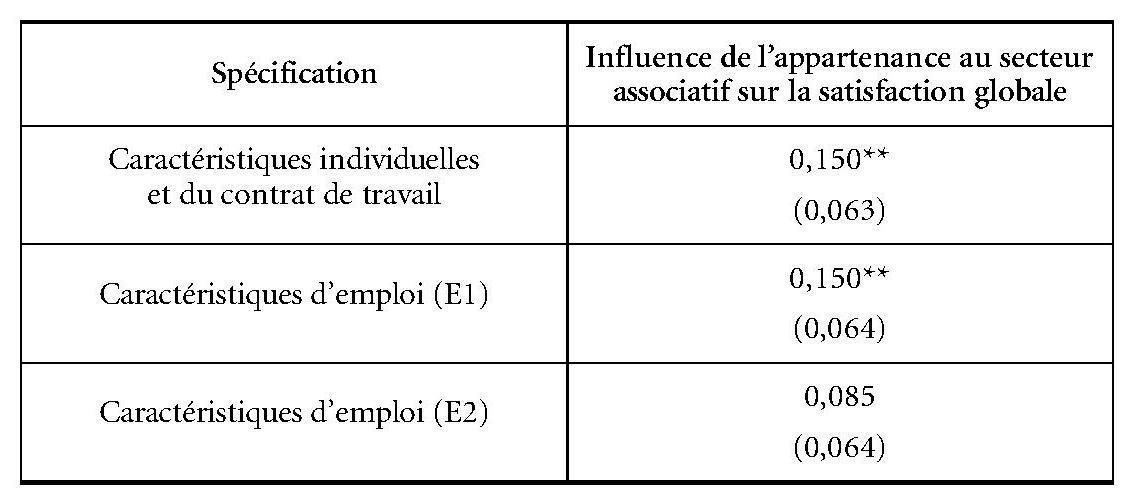 Le Travail Associatif Le Travail Associatif Des Salaries