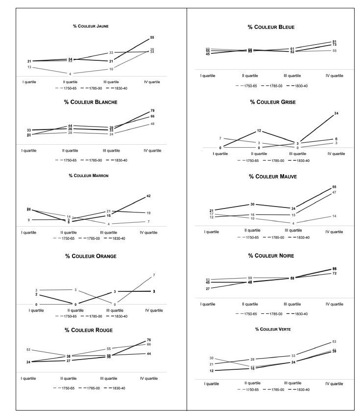Consommateurs Consommateurs Révolution consommation et industrielle et industrielle consommation et Révolution Consommateurs ChQBostrdx