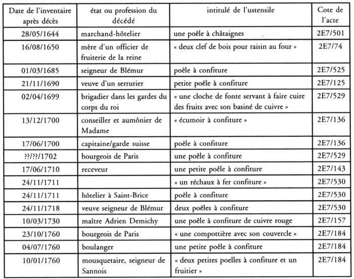 Des fruits et des hommes chapitre i le go t de l arboriculture et du fruit presses - Liste ustensiles de cuisine ...