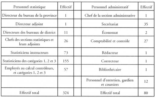 Statistique et r volution en russie chapitre 6 le for Nombre de m2 par personne bureau