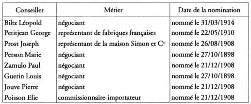 Le n goce fran ais au chili chapitre 8 la source des for Conseiller du commerce exterieur
