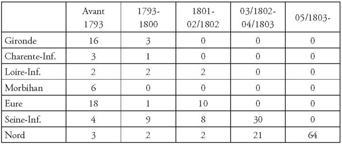 8645da629c9c Date d arrivée des Anglais résidant dans sept départements français au 27