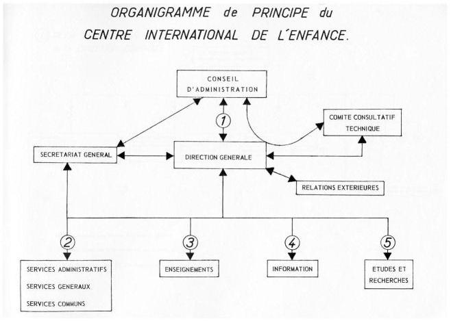 Le Centre international de l'enfance (1949-1997) - L'action